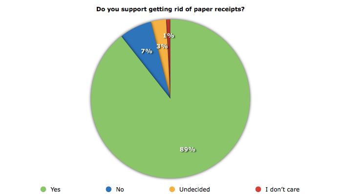 paper-receipts-poll