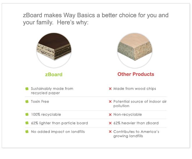 compare zboard